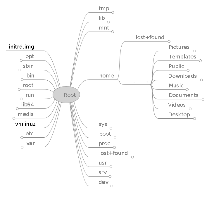 linux directory tree